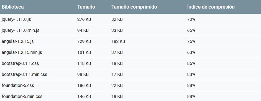 Comparativa de rendimiento con compresion gzip