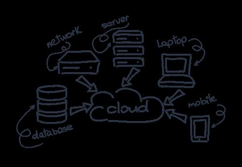 Hosting escalable para Wordpress, Prestashop, Joomla, Magento, ...
